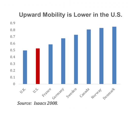 Upward mobility is lower in the U.S.